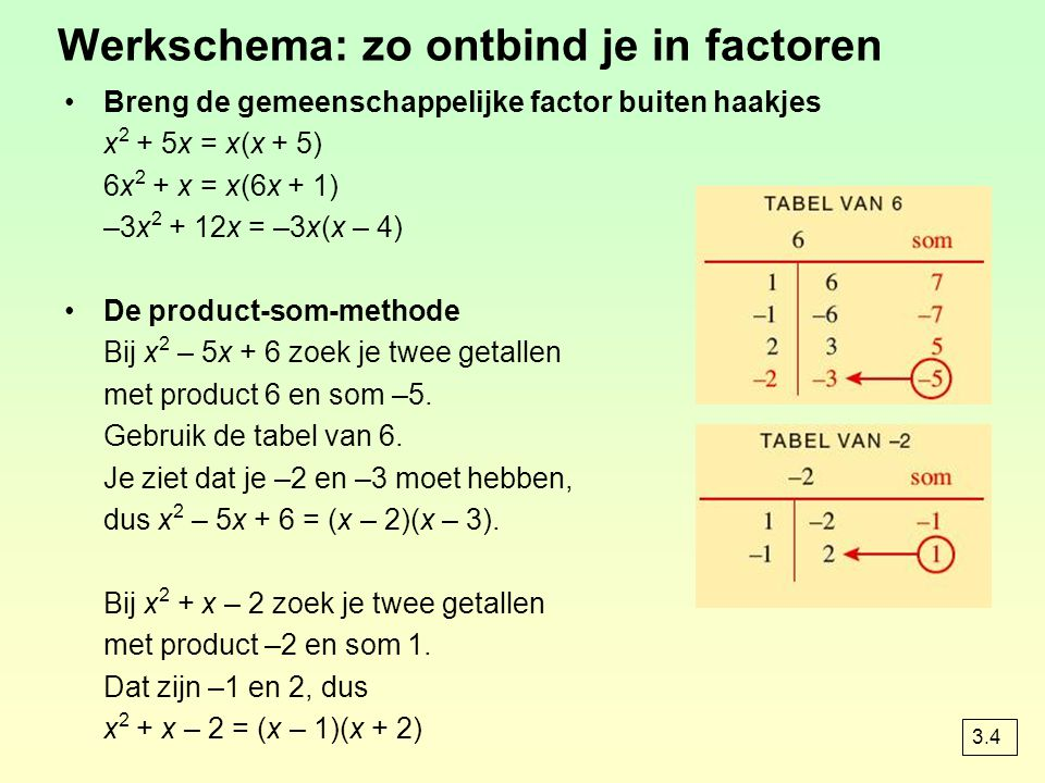 Werkschema: zo ontbind je in factoren Breng de gemeenschappelijke factor buiten haakjes x 2 + 5x = x(x + 5) 6x 2 + x = x(6x + 1) –3x 2 + 12x = –3x(x – 4) De product-som-methode Bij x 2 – 5x + 6 zoek je twee getallen met product 6 en som –5.