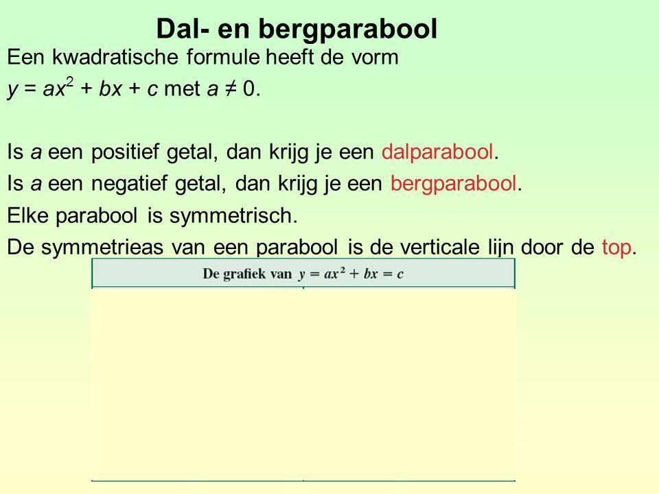 Dal- en bergparabool Een kwadratische formule heeft de vorm y = ax 2 + bx + c met a ≠ 0. Is a een positief getal, dan krijg je een dalparabool. Is a e