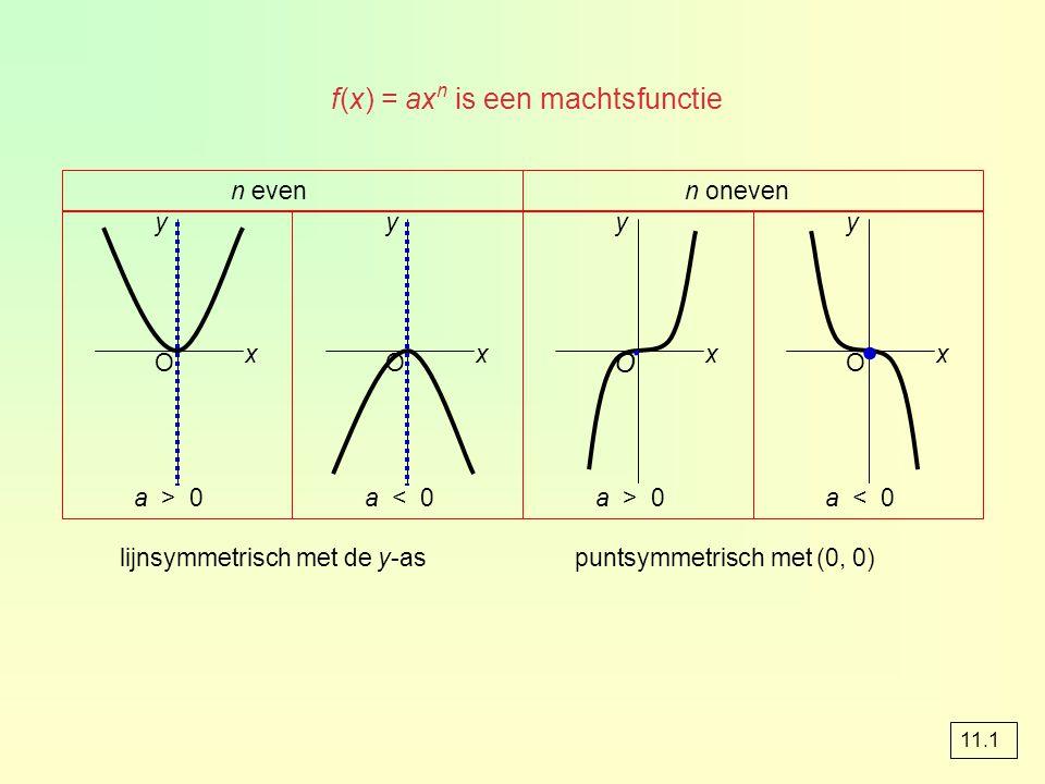 n even a > 0 x y lijnsymmetrisch met de y-as O a < 0 x y O n oneven a > 0 x y puntsymmetrisch met (0, 0) O a < 0 x y O ∙ ∙ f(x) = ax n is een machtsfu