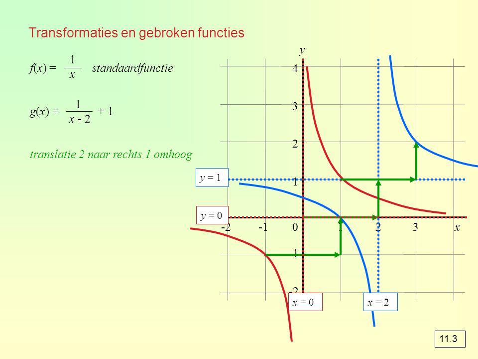 Transformaties en gebroken functies f(x) = standaardfunctie g(x) = + 1 translatie 2 naar rechts 1 omhoog 1x1x 1 x - 2 0123 1 2 3 4 y x-2 ∙ ∙ ∙ y = 1 ∙