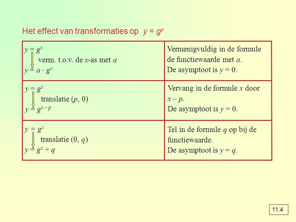 Het effect van transformaties op y = g x Tel in de formule q op bij de functiewaarde. De asymptoot is y = q. y = g x translatie (0, q) y = g x + q Ver
