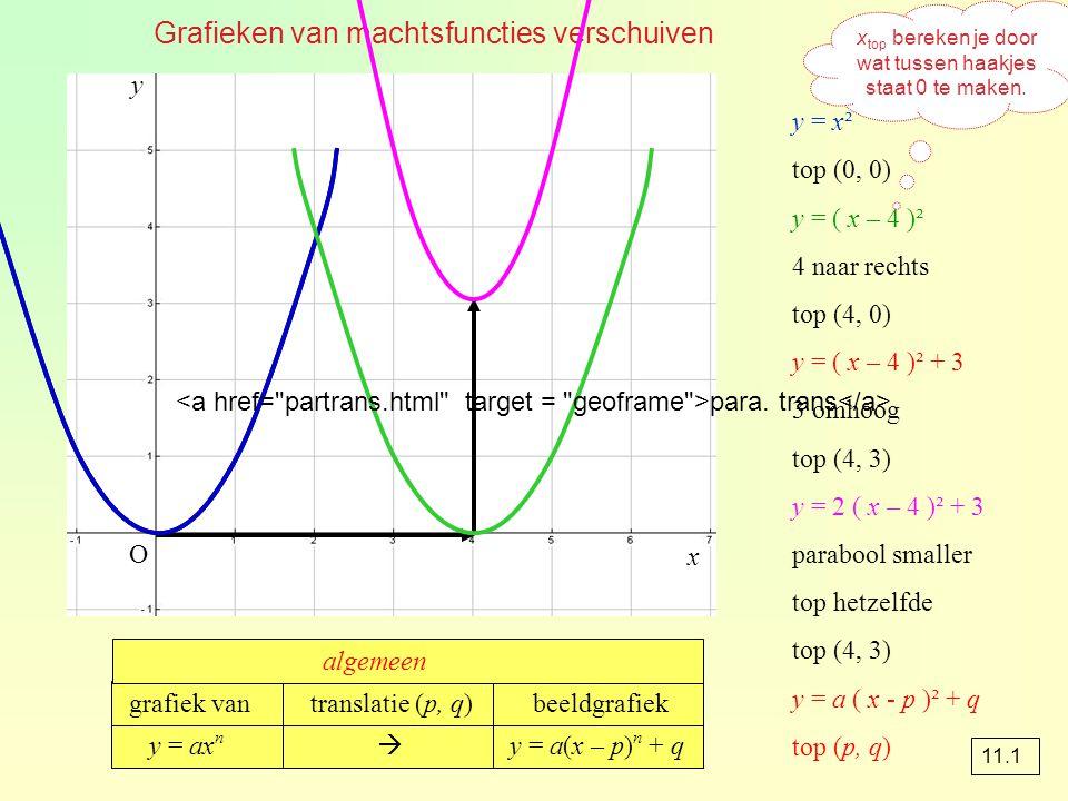 Grafieken van machtsfuncties verschuiven y = x² top (0, 0) y = ( x – 4 )² 4 naar rechts top (4, 0) y = ( x – 4 )² + 3 3 omhoog top (4, 3) y = 2 ( x –