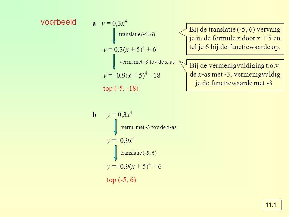 voorbeeld a y = 0,3x 4 y = 0,3(x + 5) 4 + 6 y = -0,9(x + 5) 4 - 18 top (-5, -18) by = 0,3x 4 y = -0,9x 4 y = -0,9(x + 5) 4 + 6 top (-5, 6) translatie