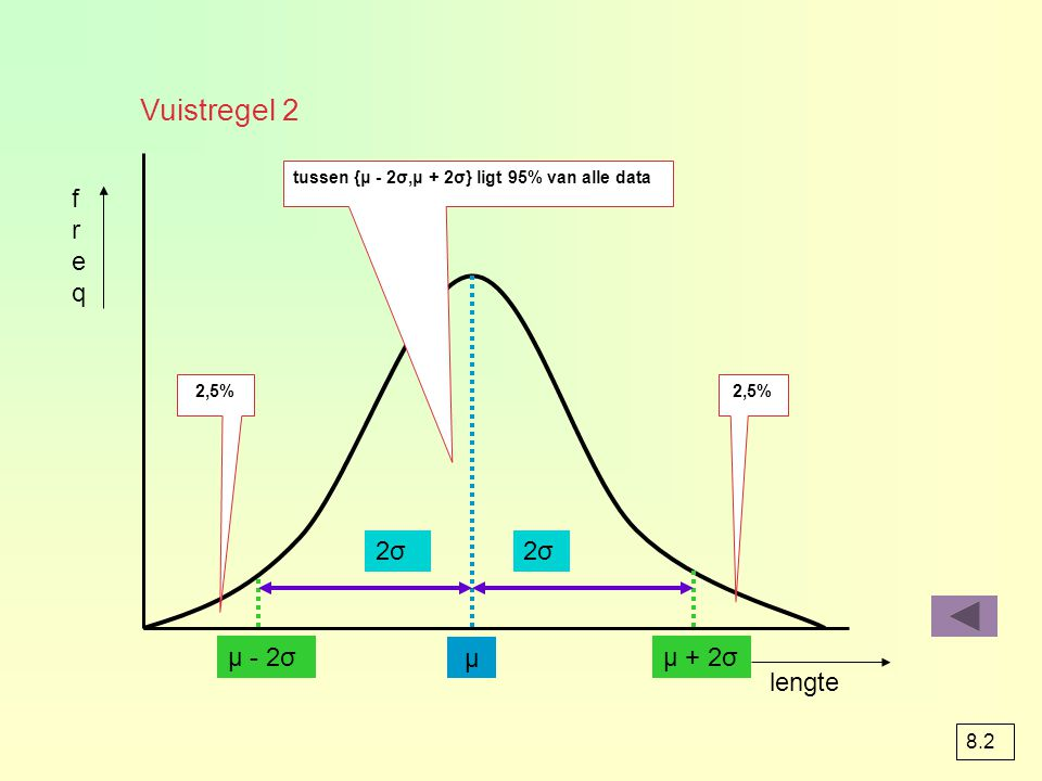 lengte freqfreq μ μ - 2σμ + 2σ 2σ2σ2σ2σ tussen {μ - 2σ,μ + 2σ} ligt 95% van alle data 2,5% Vuistregel 2 8.2