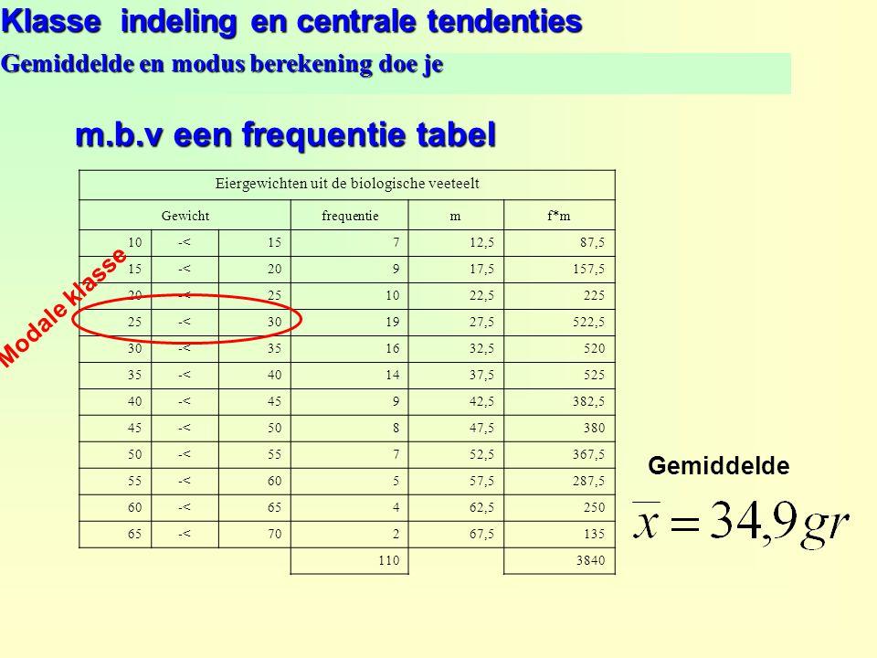 Klasse indeling en centrale tendenties Gemiddelde en modus berekening doe je Eiergewichten uit de biologische veeteelt Gewichtfrequentiemf*m 10-<15712