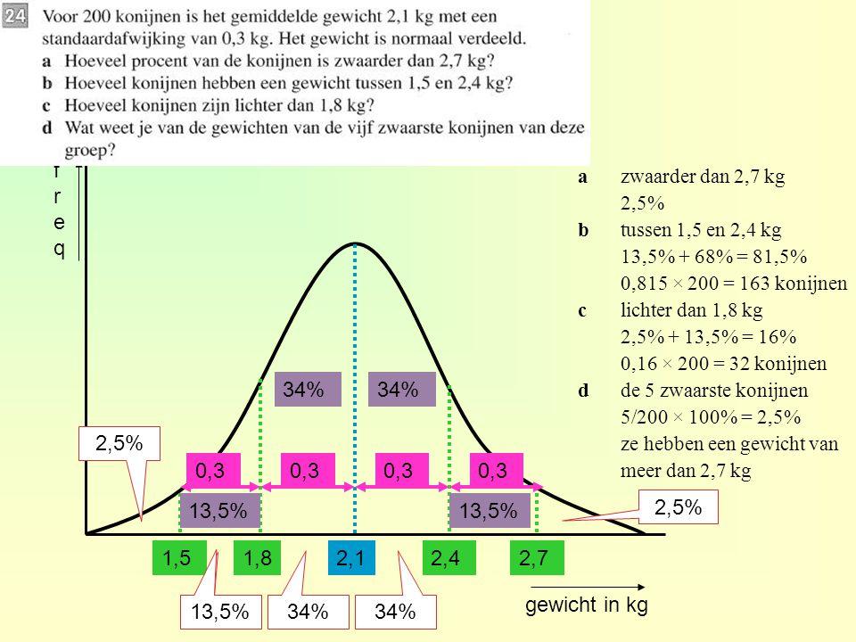 gewicht in kg freqfreq 2,11,82,4 azwaarder dan 2,7 kg 2,5% btussen 1,5 en 2,4 kg 13,5% + 68% = 81,5% 0,815 × 200 = 163 konijnen clichter dan 1,8 kg 2,