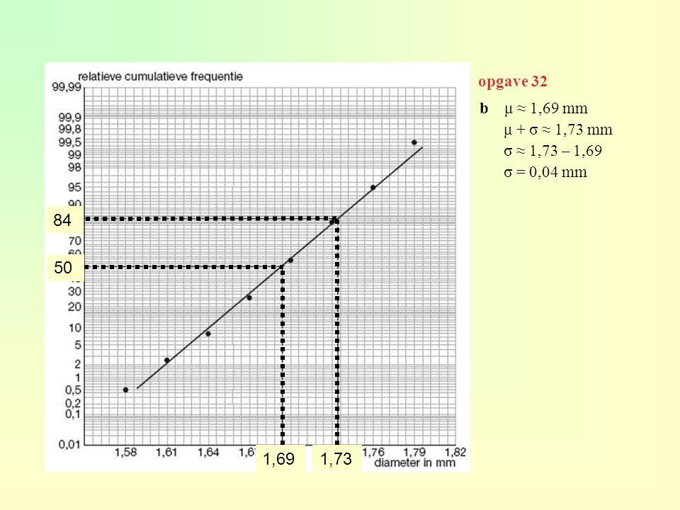 b μ ≈ 1,69 mm μ + σ ≈ 1,73 mm σ ≈ 1,73 – 1,69 σ = 0,04 mm 50 1,69 84 1,73 opgave 32