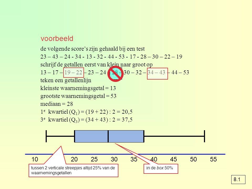 de volgende score's zijn gehaald bij een test 23 – 43 – 24 - 34 - 13 - 32 - 44 - 53 - 17 - 28 – 30 – 22 – 19 schrijf de getallen eerst van klein naar