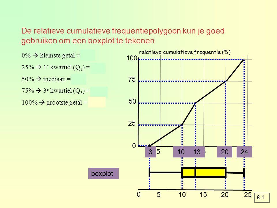 De relatieve cumulatieve frequentiepolygoon kun je goed gebruiken om een boxplot te tekenen 0 25 50 75 100 510152025 0%  kleinste getal = 3 25%  1 e
