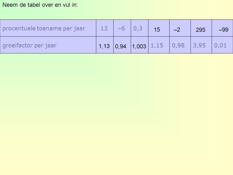 Neem de tabel over en vul in: procentuele toename per jaar 13 –60,3 groeifactor per jaar1,150,983,950,01 1,130,941,003 15–2295–99