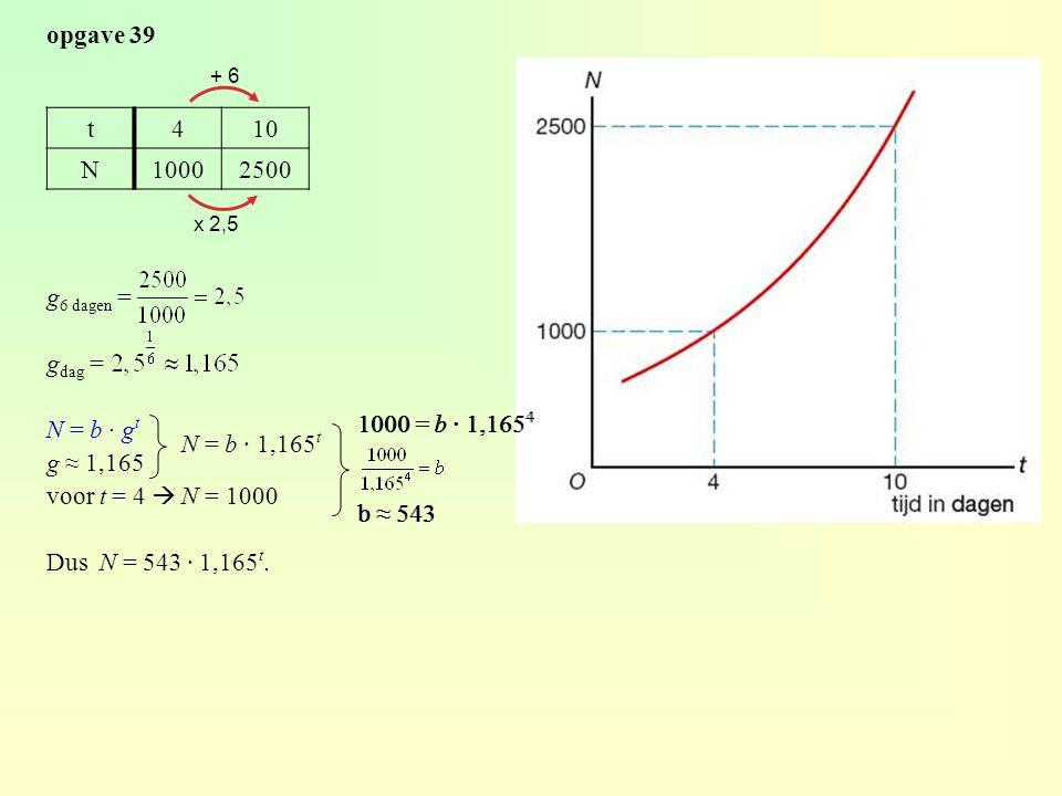 opgave 39 t410 N10002500 g 6 dagen = g dag = N = b · g t g ≈ 1,165 voor t = 4  N = 1000 Dus N = 543 · 1,165 t. N = b · 1,165 t 1000 = b · 1,165 4 b ≈