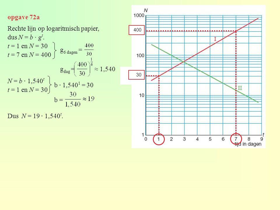 opgave 72a Rechte lijn op logaritmisch papier, dus N = b · g t. t = 1 en N = 30 t = 7 en N = 400 N = b · 1,540 t t = 1 en N = 30 Dus N = 19 · 1,540 t.