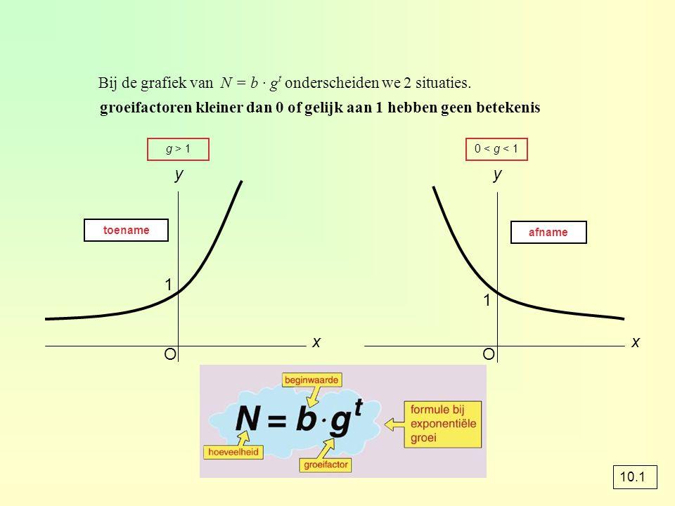 Bij de grafiek van N = b · g t onderscheiden we 2 situaties. groeifactoren kleiner dan 0 of gelijk aan 1 hebben geen betekenis O x y O x y g > 10 < g