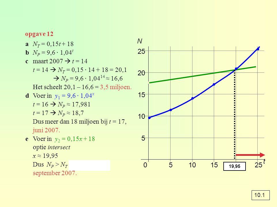 opgave 12 aN T = 0,15t + 18 bN P = 9,6 · 1,04 t cmaart 2007  t = 14 t = 14  N T = 0,15 · 14 + 18 = 20,1  N P = 9,6 · 1,04 14 ≈ 16,6 Het scheelt 20,