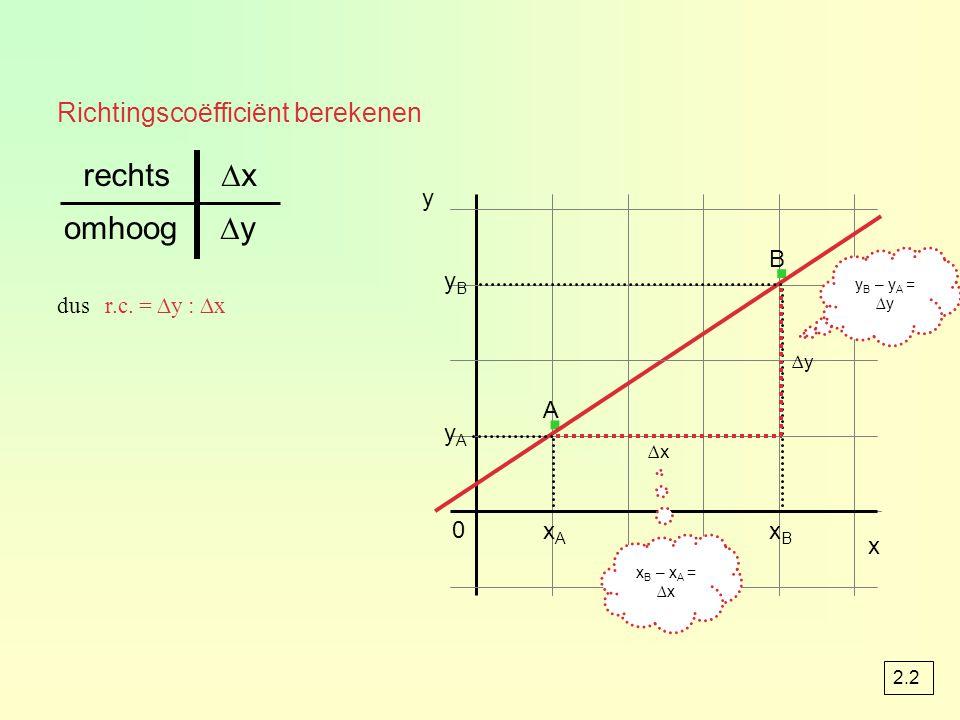 Richtingscoëfficiënt berekenen yByB y A 0 y · · x ∆x ∆y omhoog ∆xrechts dus r.c.