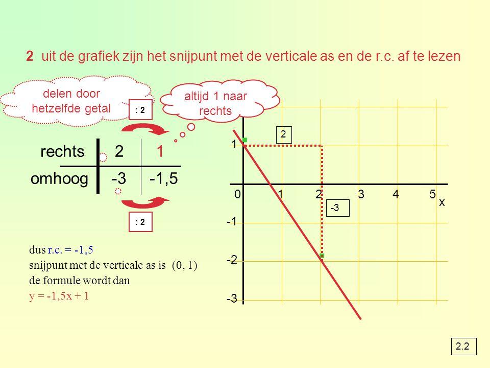 delen door hetzelfde getal 2 uit de grafiek zijn het snijpunt met de verticale as en de r.c.