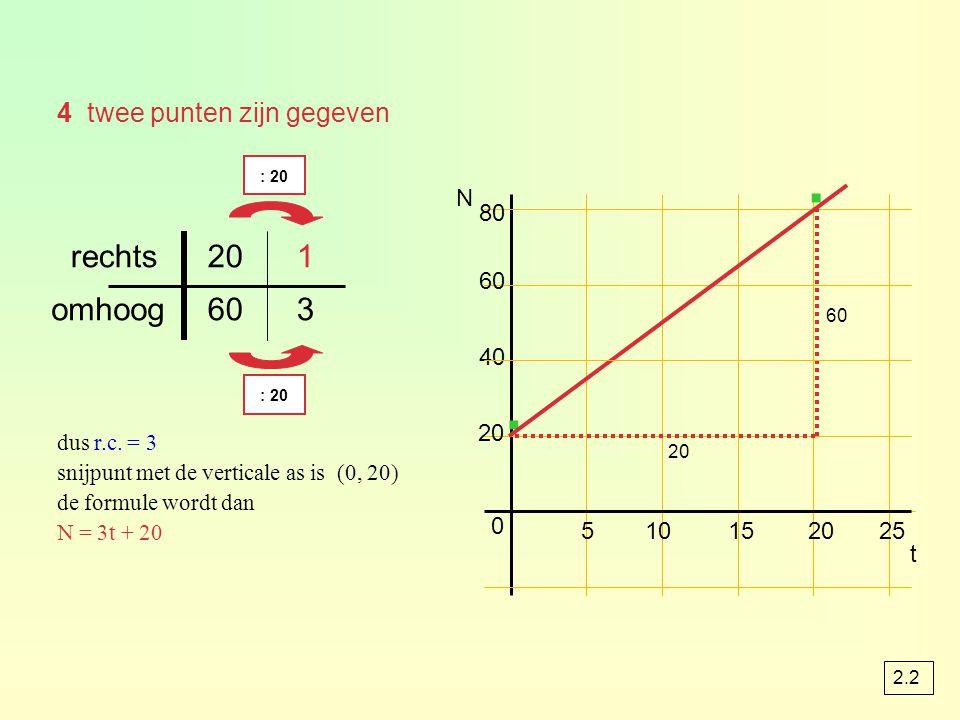 4 twee punten zijn gegeven 60 80 40 510152025 20 0 N · · t 60 3 omhoog 120rechts : 20 dus r.c. = 3 snijpunt met de verticale as is (0, 20) de formule