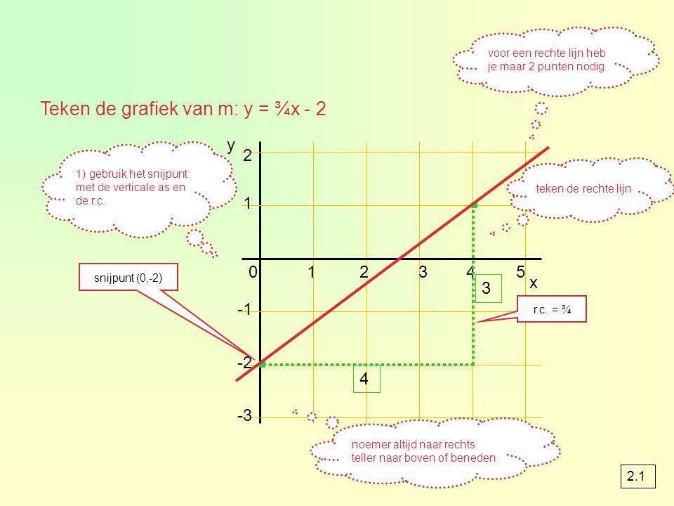 Teken de grafiek van m: y = ¾x - 2 1) gebruik het snijpunt met de verticale as en de r.c. 1 2 x 012345 -2 -3 y snijpunt (0,-2) · r.c. = ¾ noemer altij