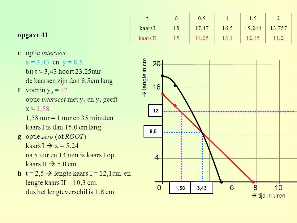 opgave 41 t00,511,52 kaars I1817,4716,515,24413,757 kaars II1514,0513,112,1511,2 0246810 8 12 16 ∙ ∙ 20 ∙ ∙  tijd in uren  lengte in cm 4 ∙ ∙ 3,43 8,5 12 eoptie intersect x = 3,43 en y = 8,5 bij t ≈ 3,43 hoort 23.25uur de kaarsen zijn dan 8,5cm lang fvoer in y 3 = 12 optie intersect met y 2 en y 3 geeft x ≈ 1,58 1,58 uur = 1 uur en 35 minuten kaars I is dan 15,0 cm lang goptie zero (of ROOT) kaars I  x = 5,24 na 5 uur en 14 min is kaars I op kaars II  5,0 cm.