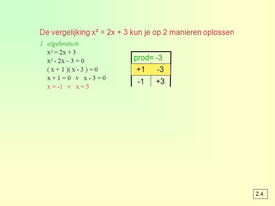 De vergelijking x² = 2x + 3 kun je op 2 manieren oplossen 1algebraïsch x² = 2x + 3 x² - 2x – 3 = 0 ( x + 1 )( x - 3 ) = 0 x + 1 = 0 v x - 3 = 0 x = -1 v x = 3 +3 -3+1 prod= -3 -3+1 2.4