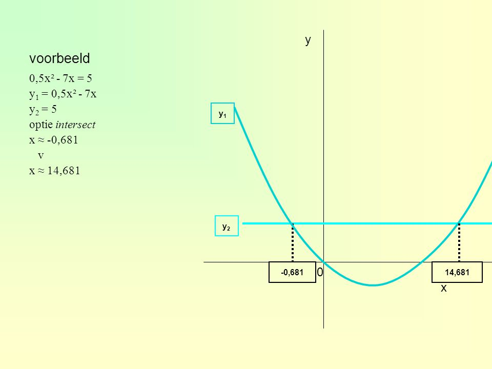 0,5x² - 7x = 5 y 1 = 0,5x² - 7x y 2 = 5 optie intersect x ≈ -0,681 v x ≈ 14,681 x y y2y2 y1y1 -0,68114,681 0 voorbeeld