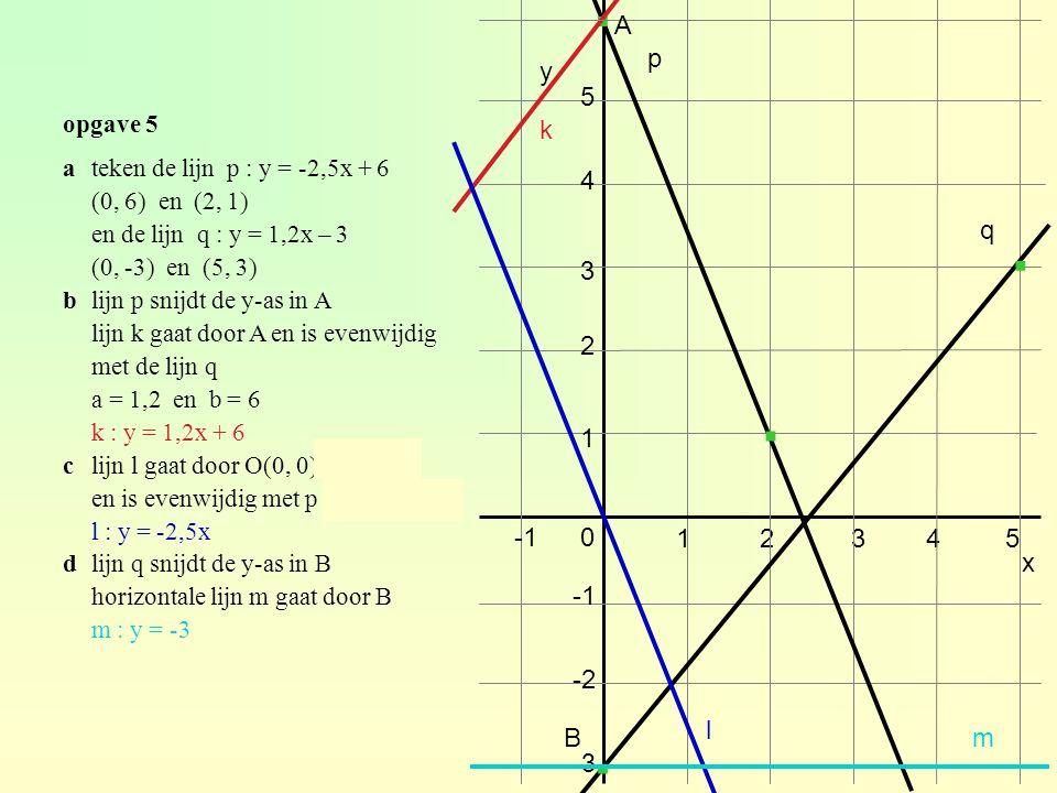 opgave 5 2 3 0 12345 1 -2 y x 4 5 -3 · · ateken de lijn p : y = -2,5x + 6 (0, 6) en (2, 1) en de lijn q : y = 1,2x – 3 (0, -3) en (5, 3) blijn p snijdt de y-as in A lijn k gaat door A en is evenwijdig met de lijn q a = 1,2 en b = 6 k : y = 1,2x + 6 clijn l gaat door O(0, 0)  b = 0 en is evenwijdig met p  a = -2,5 l : y = -2,5x dlijn q snijdt de y-as in B horizontale lijn m gaat door B m : y = -3 · · p q k l Bm A