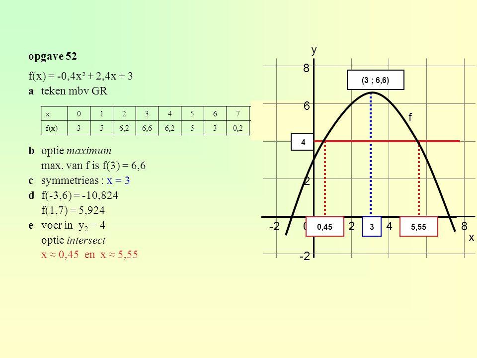 f(x) = -0,4x² + 2,4x + 3 ateken mbv GR boptie maximum max. van f is f(3) = 6,6 csymmetrieas : x = 3 df(-3,6) = -10,824 f(1,7) = 5,924 evoer in y 2 = 4