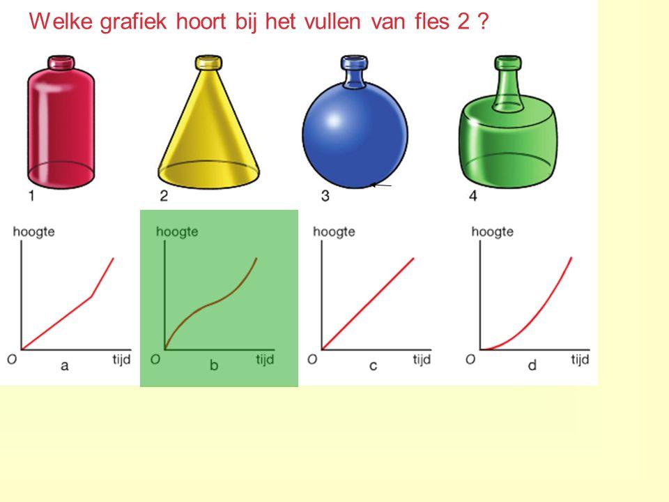 Welke grafiek hoort bij het vullen van fles 2