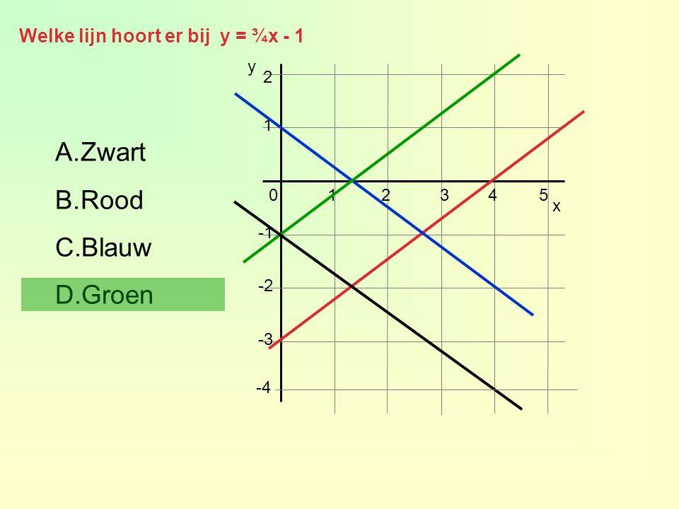 Welke lijn hoort er bij y = ¾x - 1 1 2 x 012345 -2 -3 y -4 A.Zwart B.Rood C.Blauw D.Groen