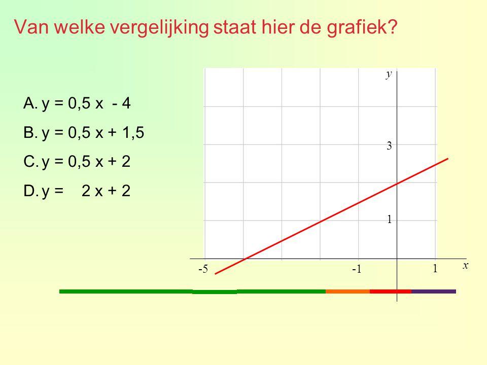 x y 1 1 -5 3 Van welke vergelijking staat hier de grafiek.