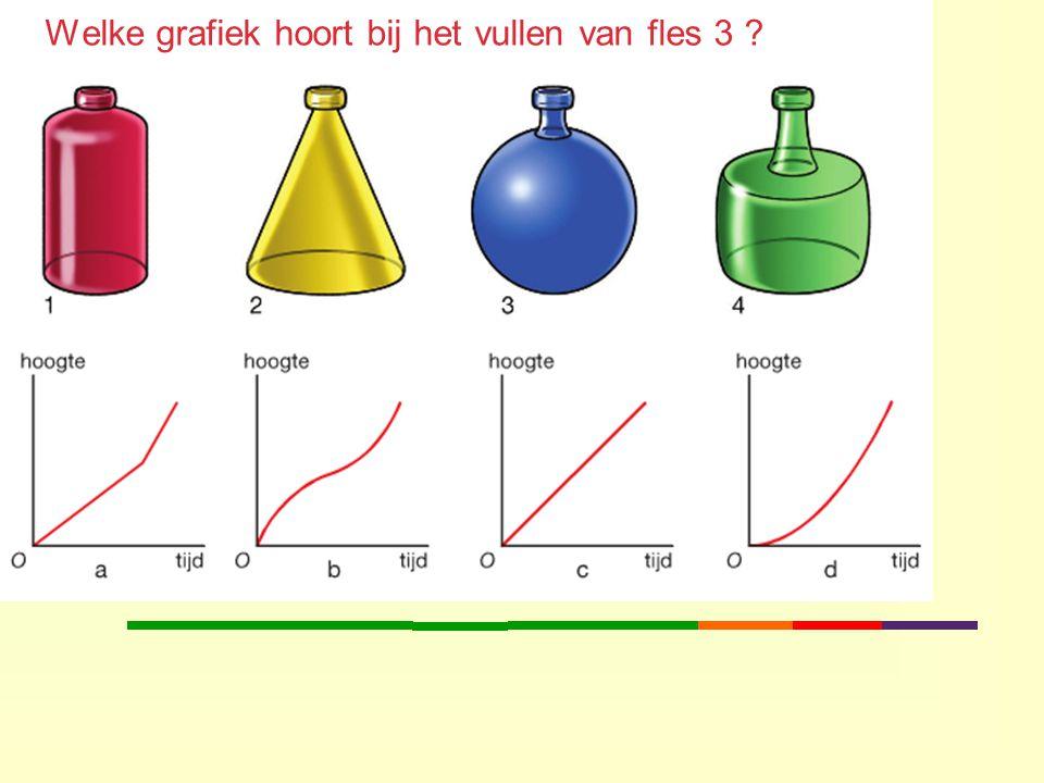 Welke grafiek hoort bij het vullen van fles 3