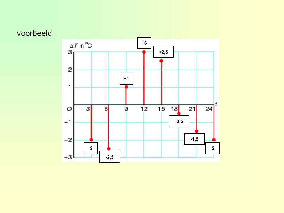 voorbeeld 0 x y........ Er zijn meerdere grafieken mogelijk.