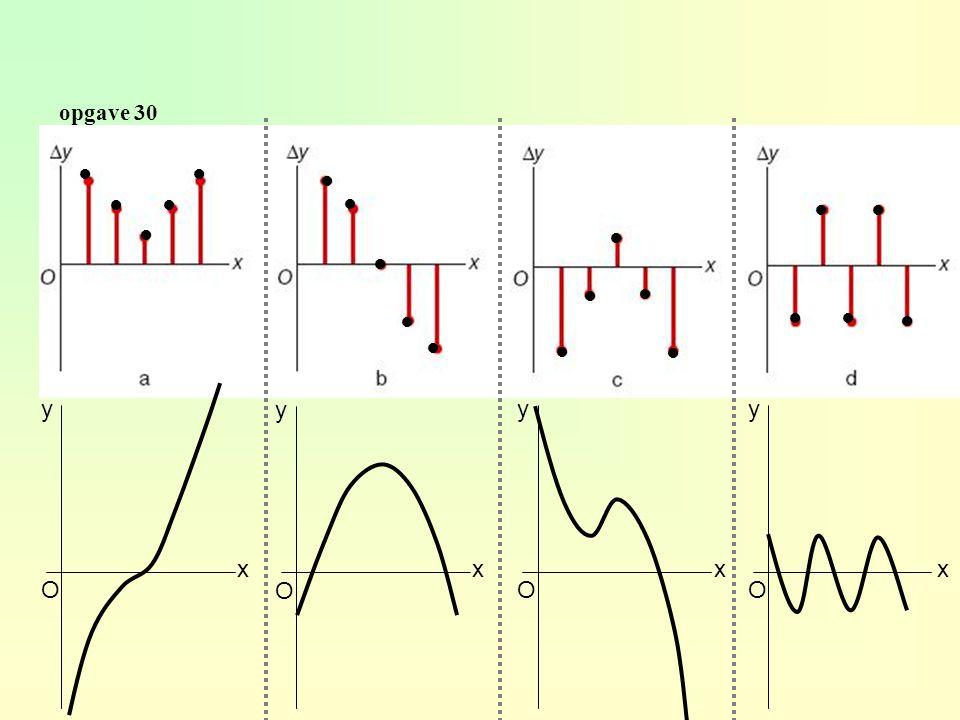 opgave 29 constant dalend afnemend stijgendafnemend dalendtoenemend dalend 5.3