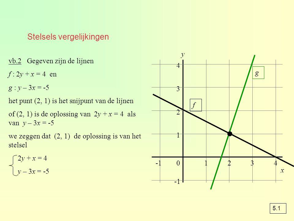 Stelsels vergelijkingen 01234 1 2 3 4 y f g vb.2 Gegeven zijn de lijnen f : 2y + x = 4 en g : y – 3x = -5 het punt (2, 1) is het snijpunt van de lijnen of (2, 1) is de oplossing van 2y + x = 4 als van y – 3x = -5 we zeggen dat (2, 1) de oplossing is van het stelsel 2y + x = 4 y – 3x = -5 ● x 5.1