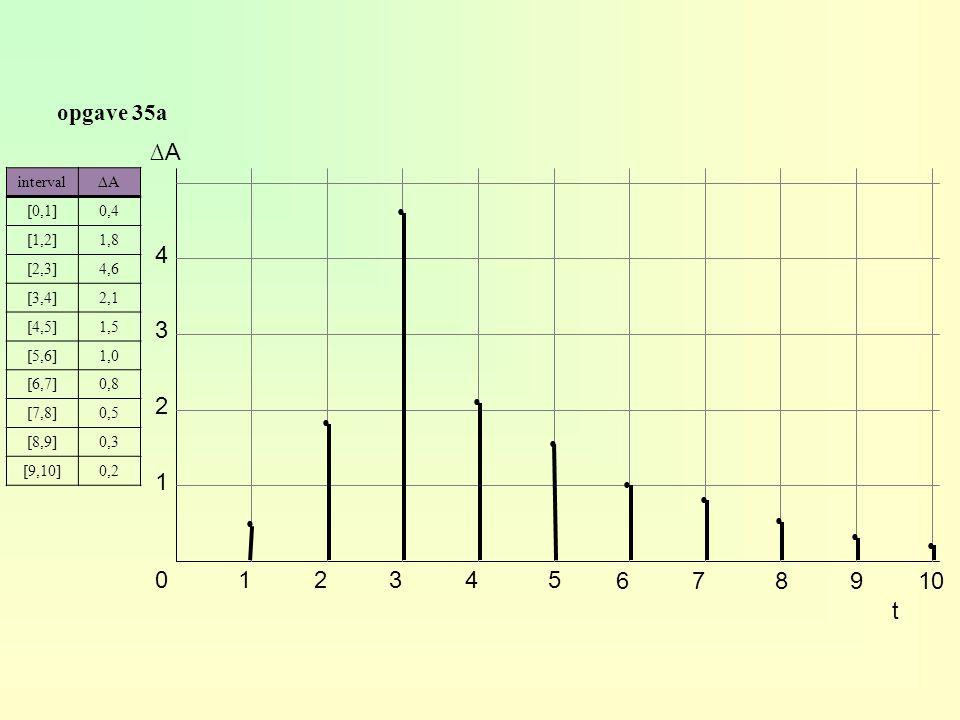 opgave 35a interval∆A∆A [0,1]0,4 [1,2]1,8 [2,3]4,6 [3,4]2,1 [4,5]1,5 [5,6]1,0 [6,7]0,8 [7,8]0,5 [8,9]0,3 [9,10]0,2 0,8 1,2 3,0 7,6 9,7 11,2 12,2 13,0