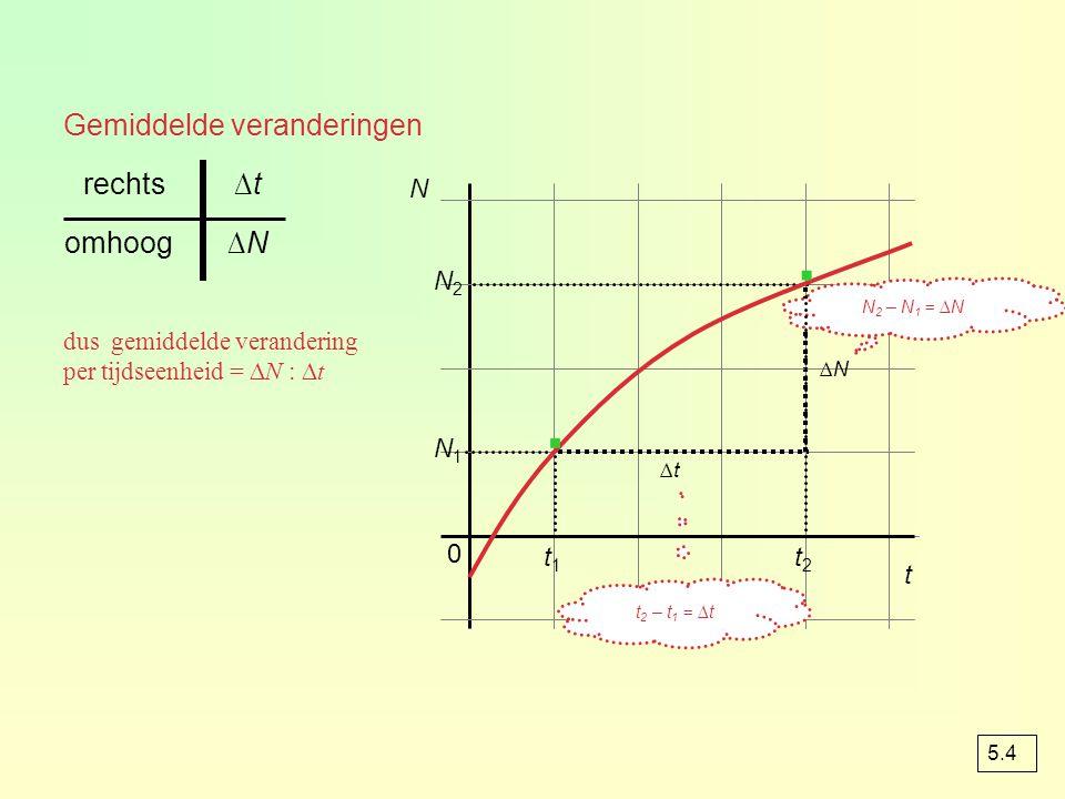 bop t = 2 is er 3000 m 3 na het kappen is er nog 3000 – 2000 = 1000 m 3 dat is precies de hoeveelheid op t = 0,5 op t = 1,5 is er 1600 m 3 dat is niet
