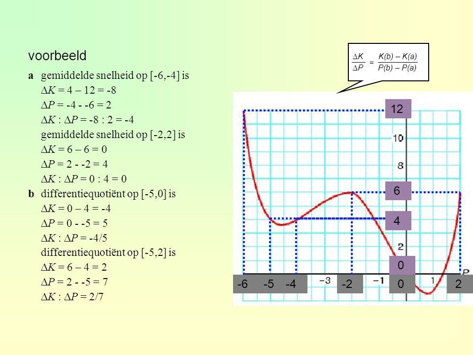 xAxA a xBxB b Het differentiequotiënt van y op het interval [x A,x B ] is x y A B ∆x∆x ∆y∆y∆y∆y ∆x∆x ∆y y B – y A f(b) – f(a) ∆x x B – x A b - a differentiequotiënt = ∆y : ∆x = gemiddelde verandering van y op [x A,x B ] = r.c.