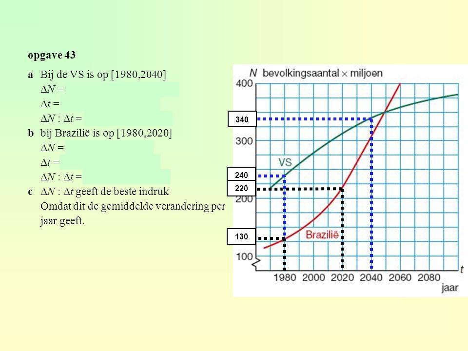 voorbeeld agemiddelde snelheid op [-6,-4] is ∆K = 4 – 12 = -8 ∆P = -4 - -6 = 2 ∆K : ∆P = -8 : 2 = -4 gemiddelde snelheid op [-2,2] is ∆K = 6 – 6 = 0 ∆P = 2 - -2 = 4 ∆K : ∆P = 0 : 4 = 0 bdifferentiequotiënt op [-5,0] is ∆K = 0 – 4 = -4 ∆P = 0 - -5 = 5 ∆K : ∆P = -4/5 differentiequotiënt op [-5,2] is ∆K = 6 – 4 = 2 ∆P = 2 - -5 = 7 ∆K : ∆P = 2/7 -6-4 12 4 -2 2 6 6 -5 0 0 2 6 4 ∆K K(b) – K(a) ∆P P(b) – P(a) =