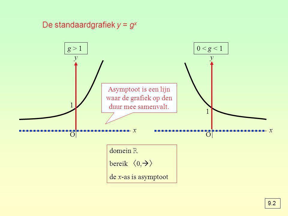 De standaardgrafiek y = g x O x y O x y g > 10 < g < 1 1 1 domein ℝ bereik 〈 0,  〉 de x-as is asymptoot Asymptoot is een lijn waar de grafiek op den