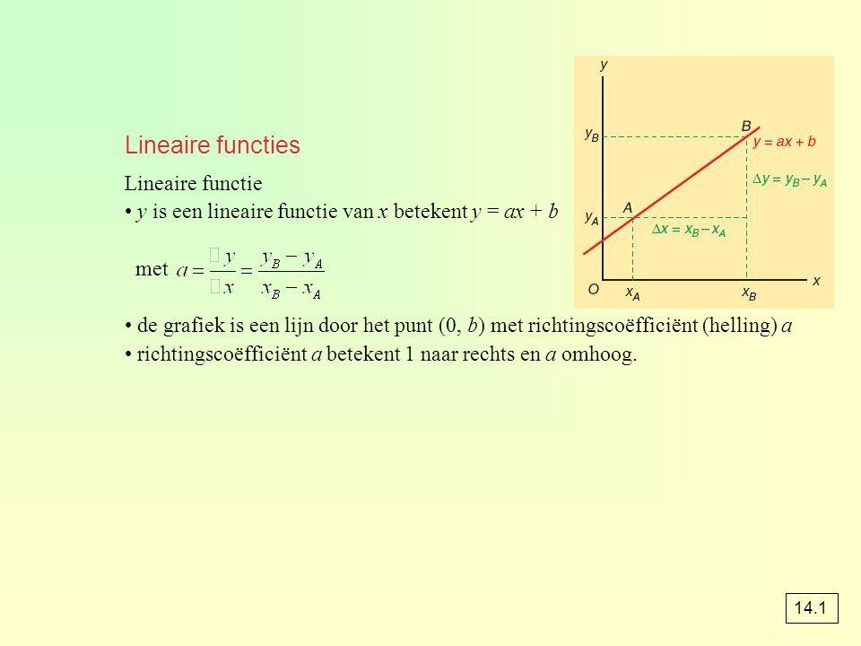 Lineaire functies Lineaire functie y is een lineaire functie van x betekent y = ax + b met de grafiek is een lijn door het punt (0, b) met richtingscoëfficiënt (helling) a richtingscoëfficiënt a betekent 1 naar rechts en a omhoog.