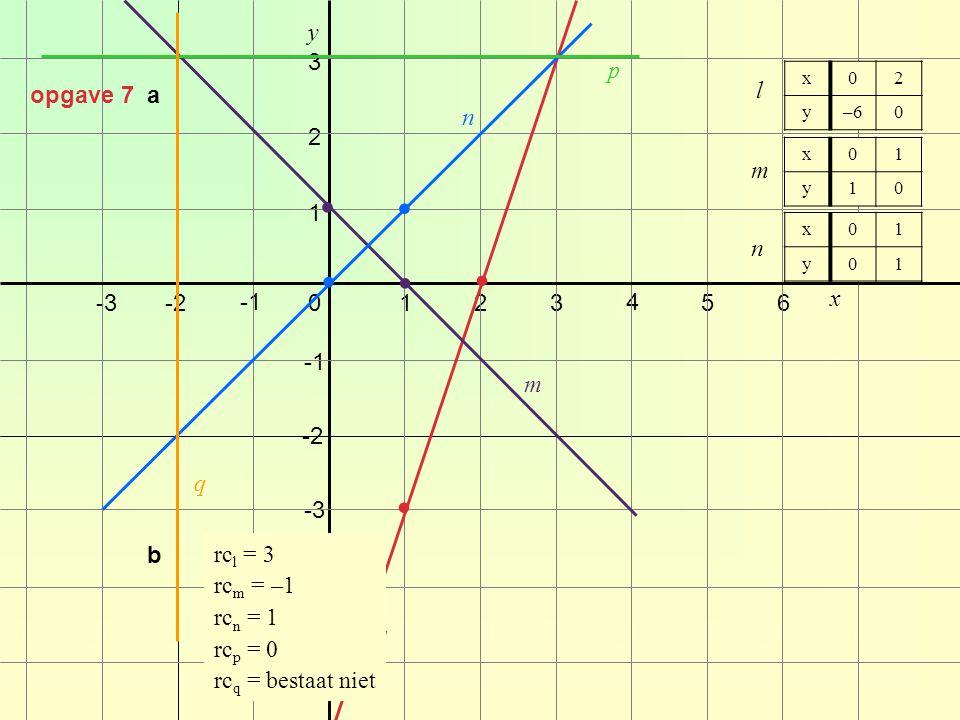 y x -4 -2-30123 4 -2 -3 1 2 56 -5 3 opgave 7 a x02 y–60 l m x01 y10 n x01 y01 l m n p q b rc l = 3 rc m = –1 rc n = 1 rc p = 0 rc q = bestaat niet