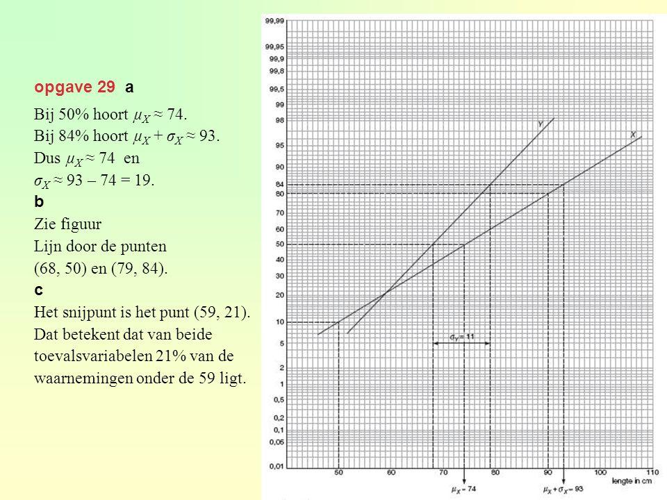 opgave 29 a Bij 50% hoort µ X ≈ 74. Bij 84% hoort µ X + σ X ≈ 93. Dus µ X ≈ 74 en σ X ≈ 93 – 74 = 19. b Zie figuur Lijn door de punten (68, 50) en (79