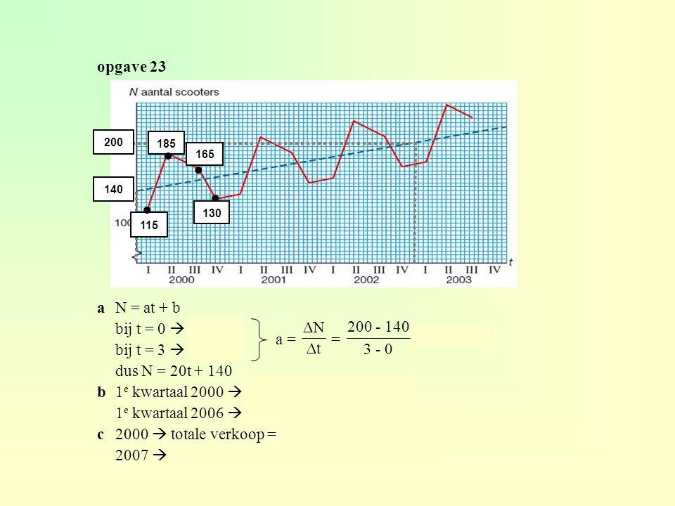 Trend een lange-termijnontwikkeling heet een trend de grafiek schommelt om een kromme die de trend weergeeft een trend kan zowel stijgend als dalend z