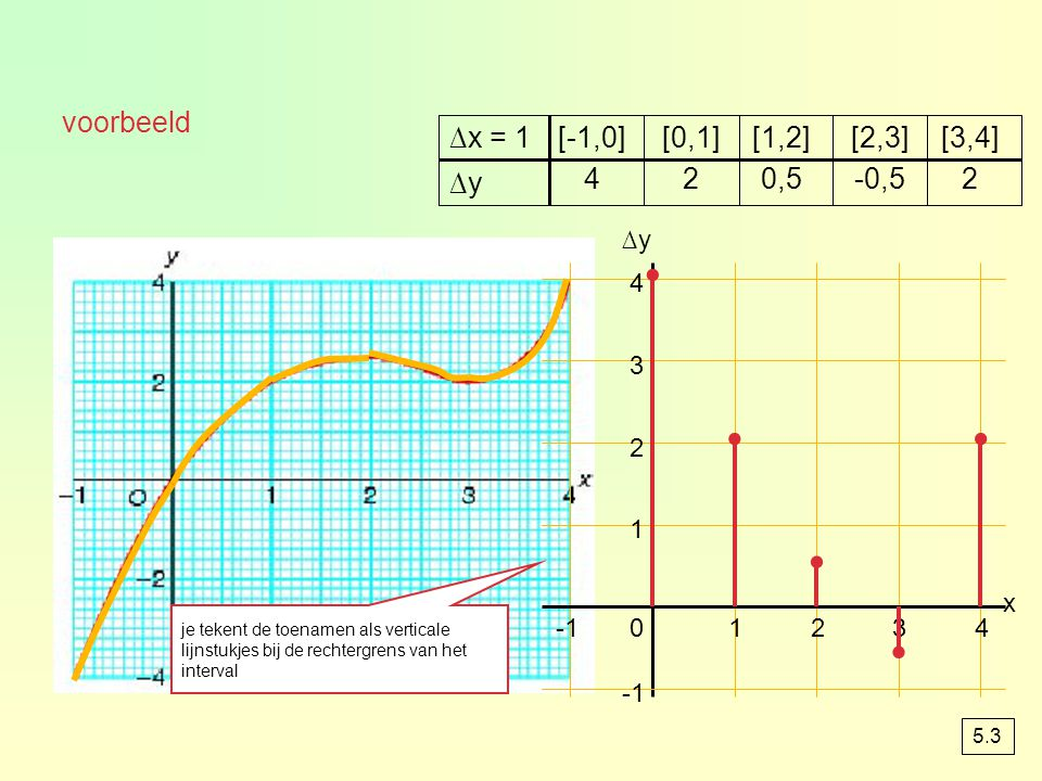 Toenamendiagram De toenamen en afnamen van een grafiek kun je verwerken in een toenamendiagram 1. kies een stapgrootte 2. bereken voor elke stap de to