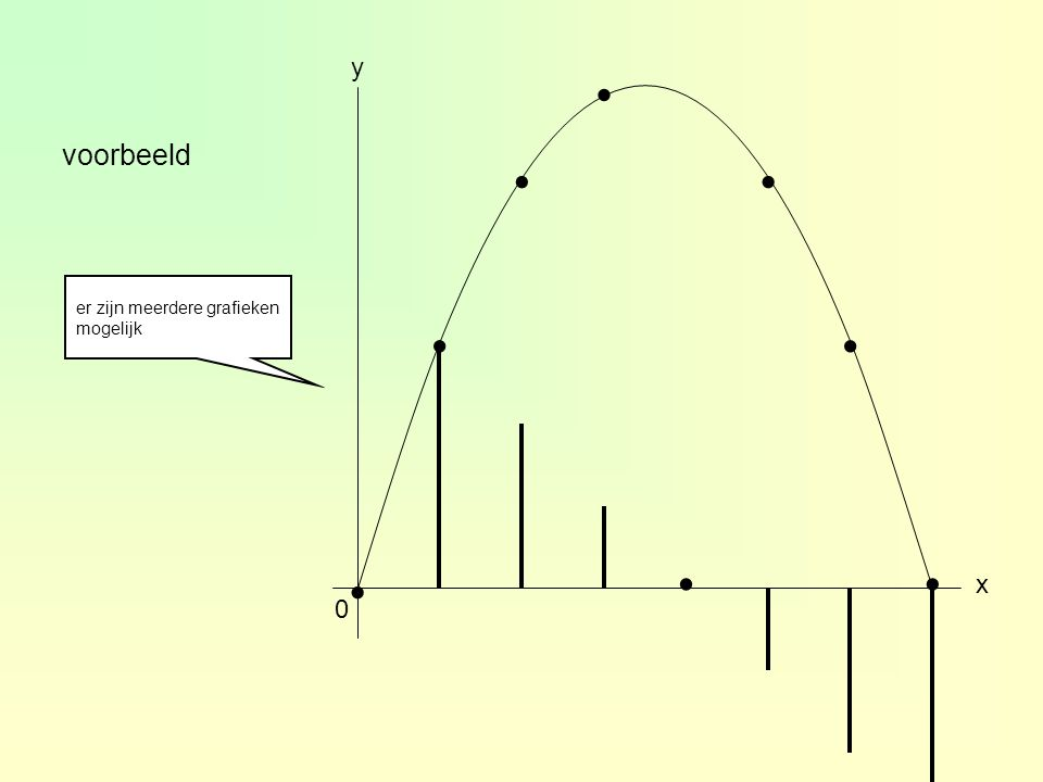 voorbeeld 2-0,50,524 ∆y [3,4][2,3][1,2][0,1][-1,0]∆x = 1 01234 1 2 3 4 x ∆y.....