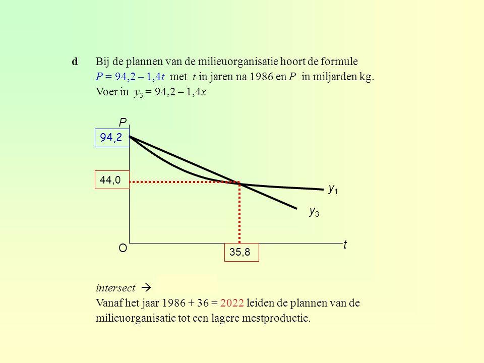 dBij de plannen van de milieuorganisatie hoort de formule P = 94,2 – 1,4t met t in jaren na 1986 en P in miljarden kg.