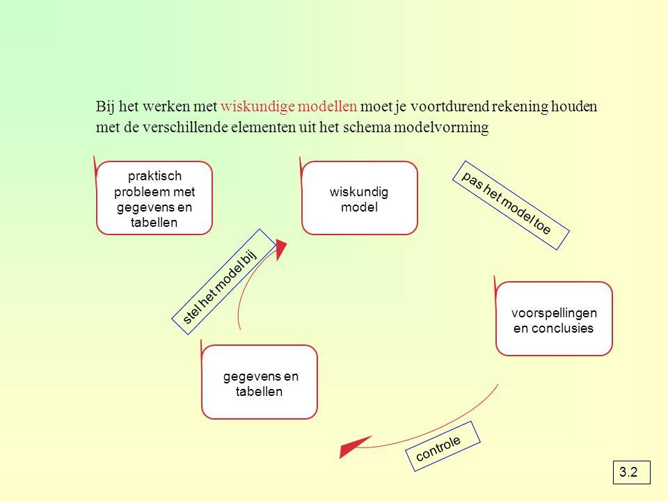 Bij het werken met wiskundige modellen moet je voortdurend rekening houden met de verschillende elementen uit het schema modelvorming praktisch proble