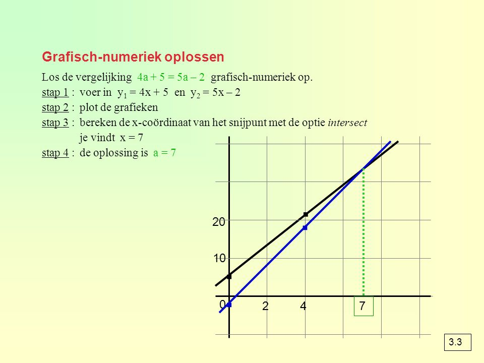 Grafisch-numeriek oplossen 20 0 10 · · 24 · · 7 Los de vergelijking 4a + 5 = 5a – 2 grafisch-numeriek op. stap 1 :voer in y 1 = 4x + 5 en y 2 = 5x – 2