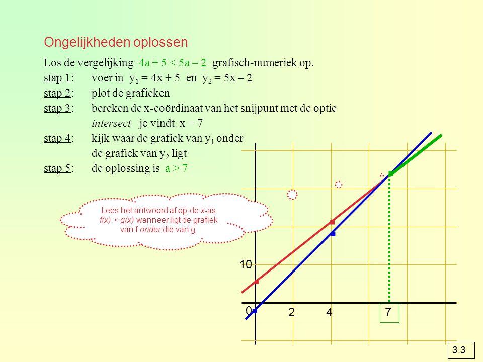 Ongelijkheden oplossen Los de vergelijking 4a + 5 < 5a – 2 grafisch-numeriek op. stap 1:voer in y 1 = 4x + 5 en y 2 = 5x – 2 stap 2:plot de grafieken