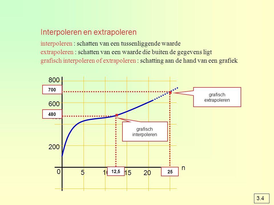Interpoleren en extrapoleren interpoleren : schatten van een tussenliggende waarde extrapoleren : schatten van een waarde die buiten de gegevens ligt